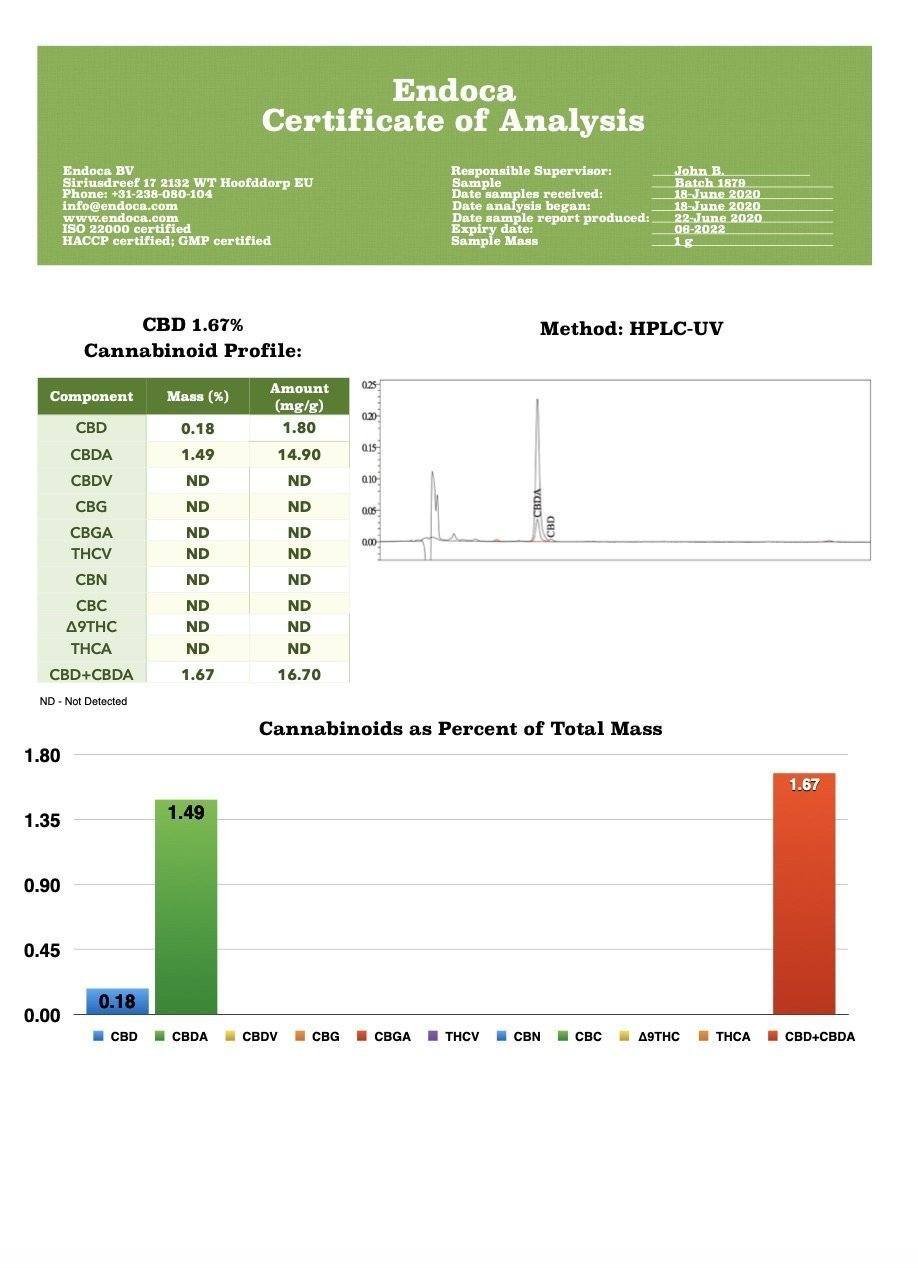 Endoca certificate of analysis for CBD content